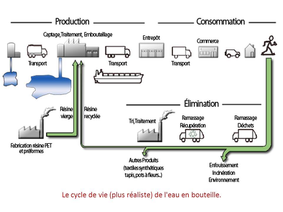 Le cycle de vie (plus réaliste) de l'eau en bouteille.