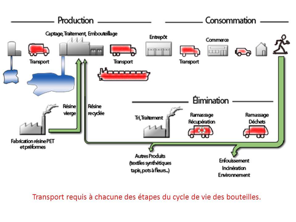Transport requis à chacune des étapes du cycle de vie des bouteilles.