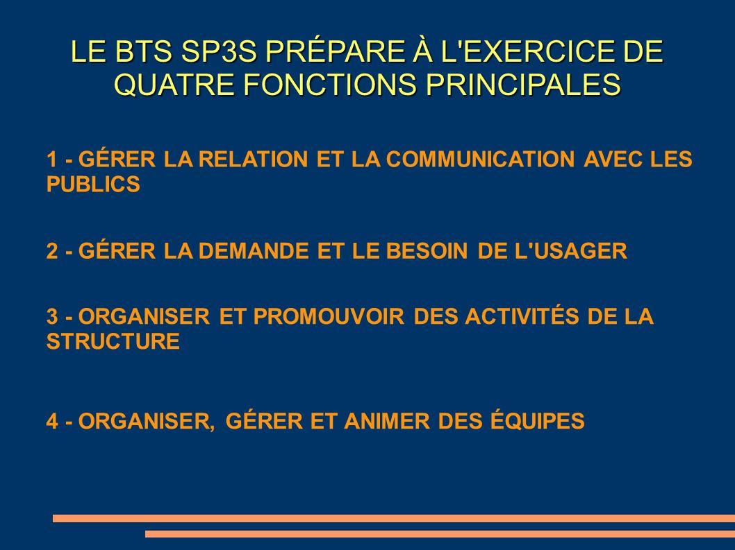 LE BTS SP3S PRÉPARE À L'EXERCICE DE QUATRE FONCTIONS PRINCIPALES 4 - ORGANISER, GÉRER ET ANIMER DES ÉQUIPES 1 - GÉRER LA RELATION ET LA COMMUNICATION
