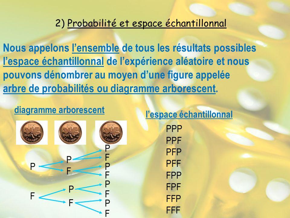 Calculer la probabilité dévénements indépendants Deux événements sont appelés indépendants si la réalisation de lun ninfluence pas celle de lautre.