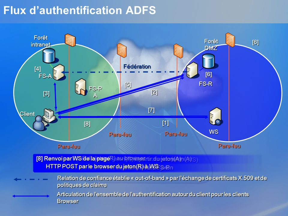 Flux dauthentification ADFS FS-A WS FS-R Forêt intranet Forêt DMZ Fédération Pare-feu Pare-feu Pare-feu Pare-feu Client [1] HTTP GET par le browser à