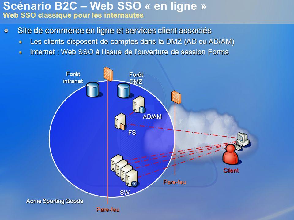 Scénario B2C – Web SSO « en ligne » Web SSO classique pour les internautesSW FS Forêtintranet ForêtDMZ Pare-feu Pare-feu Acme Sporting Goods AD/AM Cli