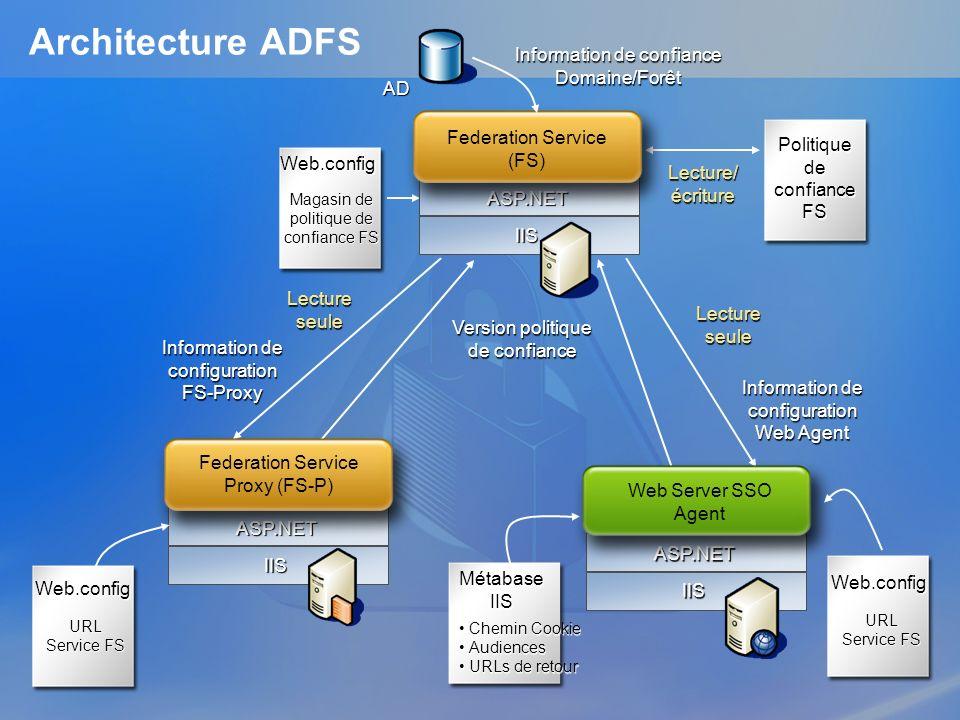 Architecture ADFS IIS ASP.NET AD IIS ASP.NET IIS ASP.NET Politique de confiance FS Information de confiance Domaine/Forêt Version politique de confian