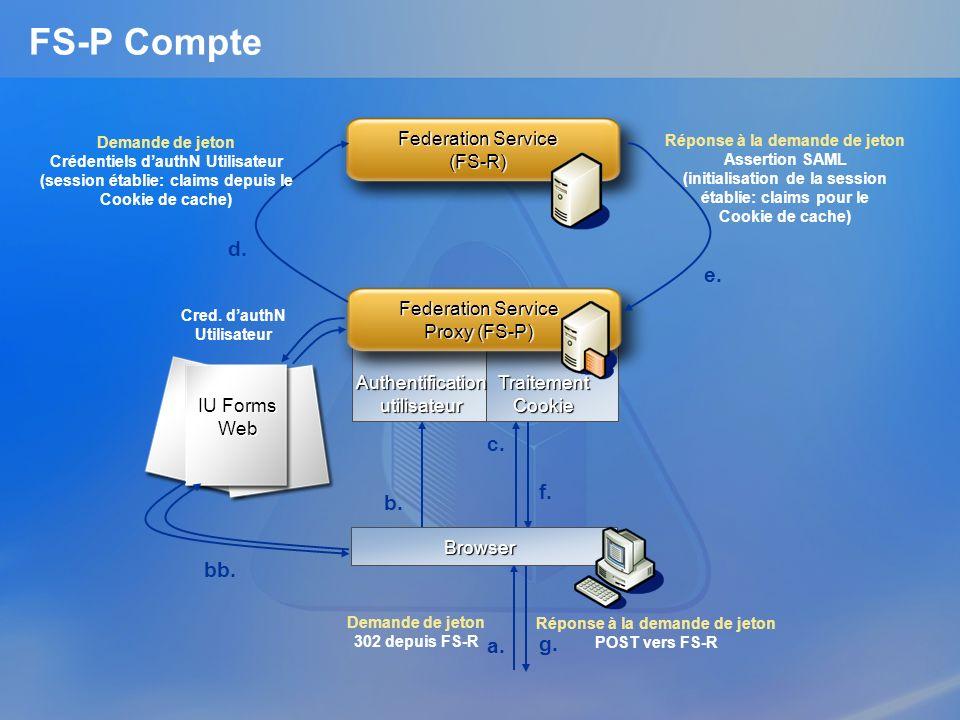 Authentification utilisateur Traitement Cookie Federation Service (FS-R) Federation Service Proxy (FS-P) FS-P Compte IU Forms Web Demande de jeton Cré