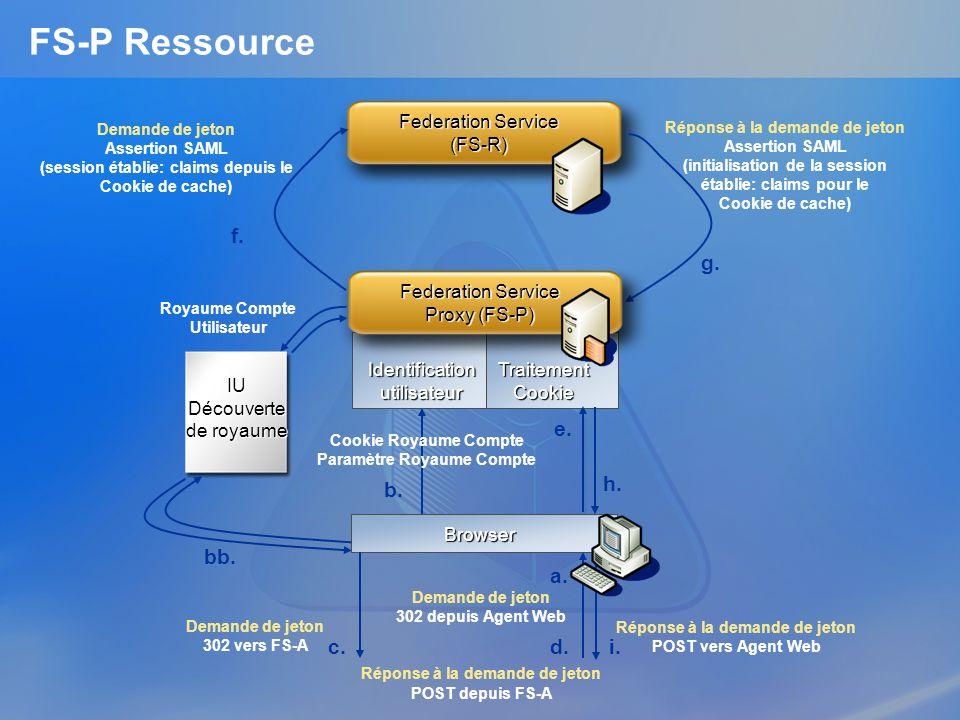 Federation Service (FS-R) Identification utilisateur Traitement Cookie FS-P Ressource IU Découverte de royaume Demande de jeton Assertion SAML (sessio