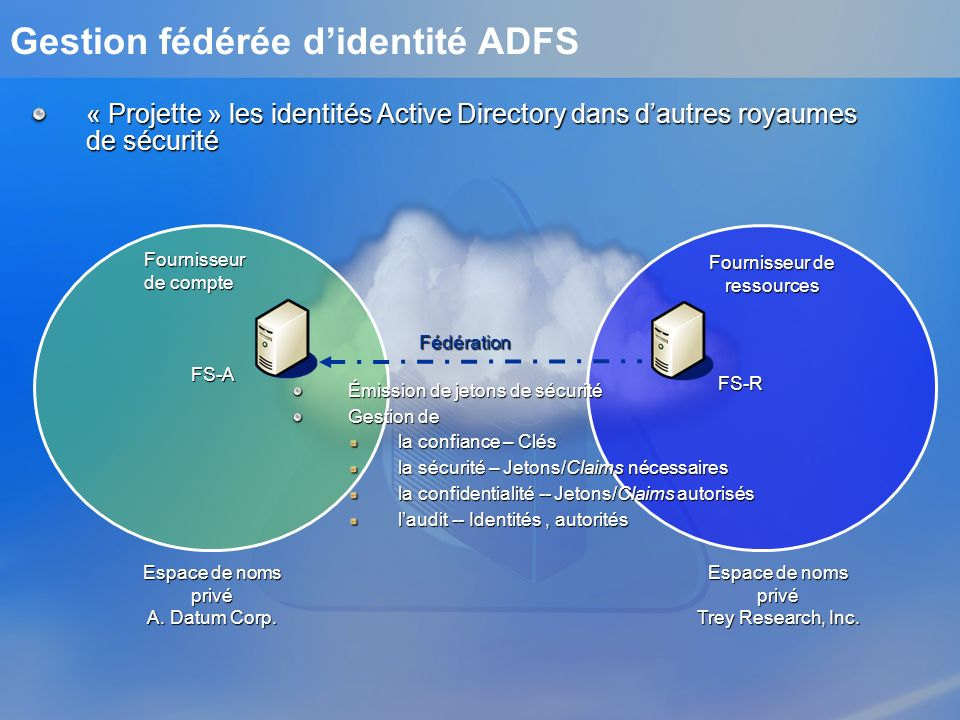 Flux dauthentification ADFS FS-A WS FS-R Forêt intranet Forêt DMZ Fédération Pare-feu Pare-feu Pare-feu Pare-feu Client [1] HTTP GET par le browser à destination du serveur Web (WS) [1] Relation de confiance établie « out-of-band » par léchange de certificats X.509 et de politiques de claims Articulation de lensemble de lauthentification autour du client pour les clients Browser FS-PA [6] [2] Redirection HTTP 302 vers FS-P R Découverte du Royaume dAppartenance Découverte du Royaume dAppartenance [2] [3] [3] Redirection HTTP 302 vers FS-A Authentification de lutilisateur et demande de jeton Authentification de lutilisateur et demande de jeton [4] [4] Obtention des attributs par FS-A et construction du jeton(A) [5] [5] Renvoi par FS-A du jeton(A) au browser HTTP POST par le browser du jeton(A) vers FS-P HTTP POST par le browser du jeton(A) vers FS-P [6] [6] Construction par FS-R dun jeton(R) à partir du jeton(A) [7] [7] Renvoi par FS-R du jeton(R) au browser HTTP POST par le browser du jeton(R) à WS HTTP POST par le browser du jeton(R) à WS [8] [8] Renvoi par WS de la page