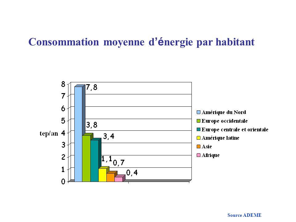 Consommation moyenne d é nergie par habitant Source ADEME