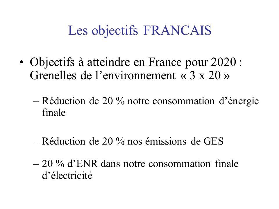 Les objectifs FRANCAIS Objectifs à atteindre en France pour 2020 : Grenelles de lenvironnement « 3 x 20 » –Réduction de 20 % notre consommation dénerg