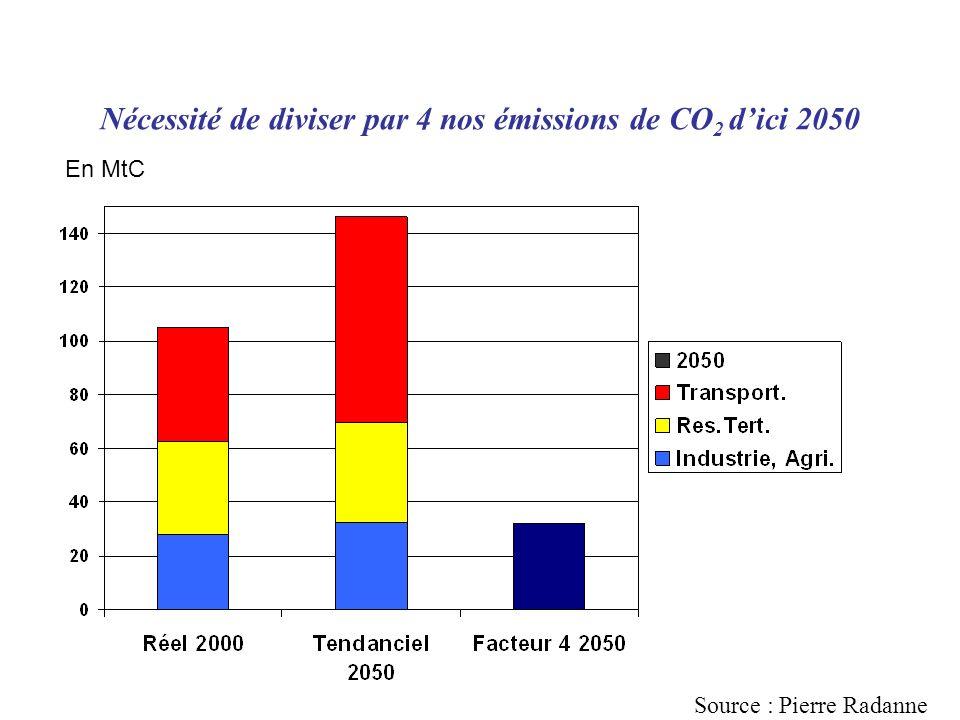 Nécessité de diviser par 4 nos émissions de CO 2 dici 2050 En MtC Source : Pierre Radanne