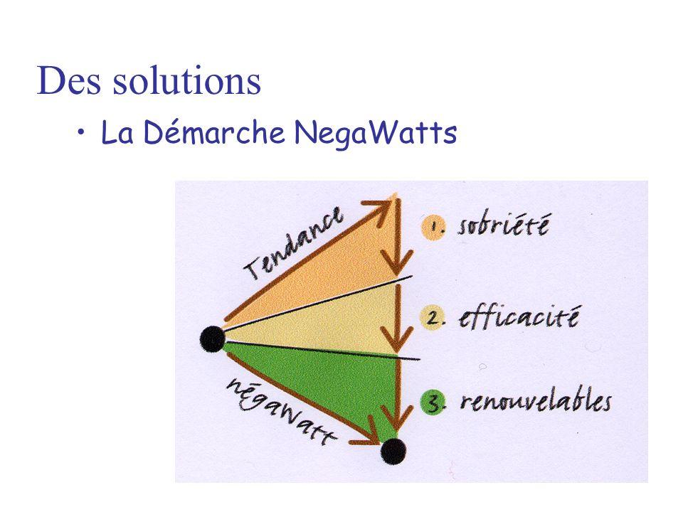 La Démarche NegaWatts Des solutions
