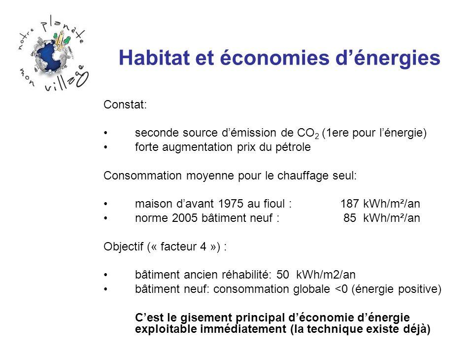 Habitat et économies dénergies Constat: seconde source démission de CO 2 (1ere pour lénergie) forte augmentation prix du pétrole Consommation moyenne