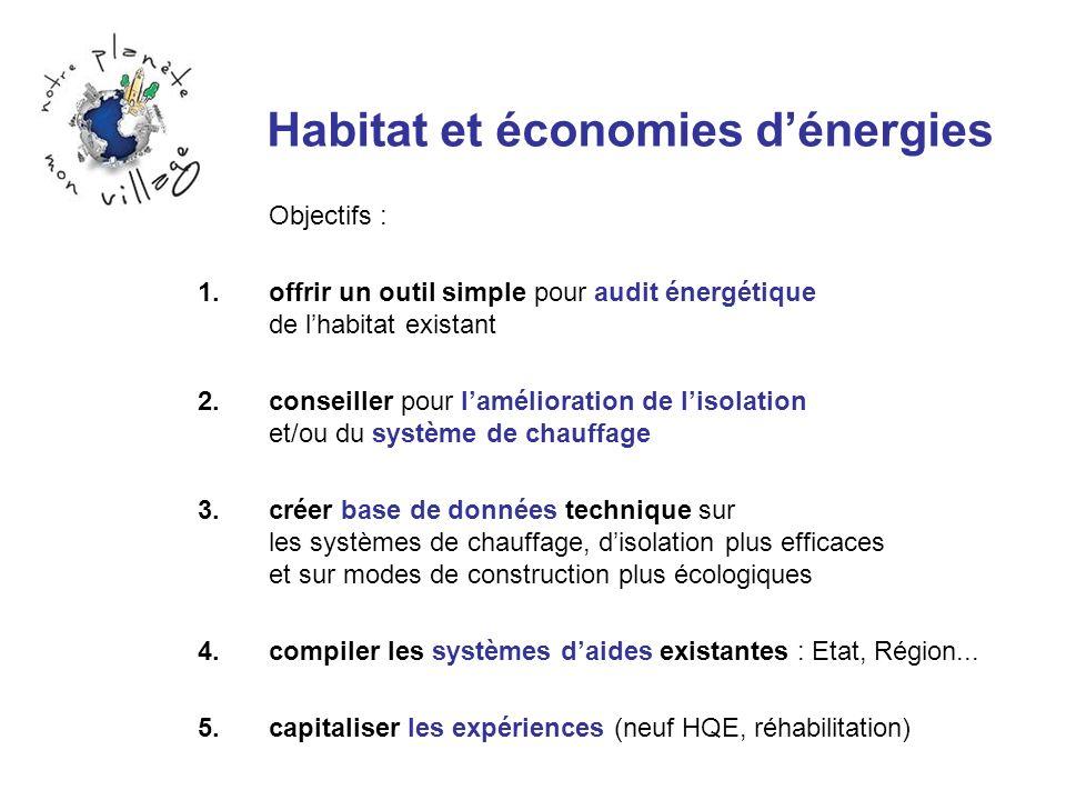 Habitat et économies dénergies Objectifs : 1.offrir un outil simple pour audit énergétique de lhabitat existant 2.conseiller pour lamélioration de lis