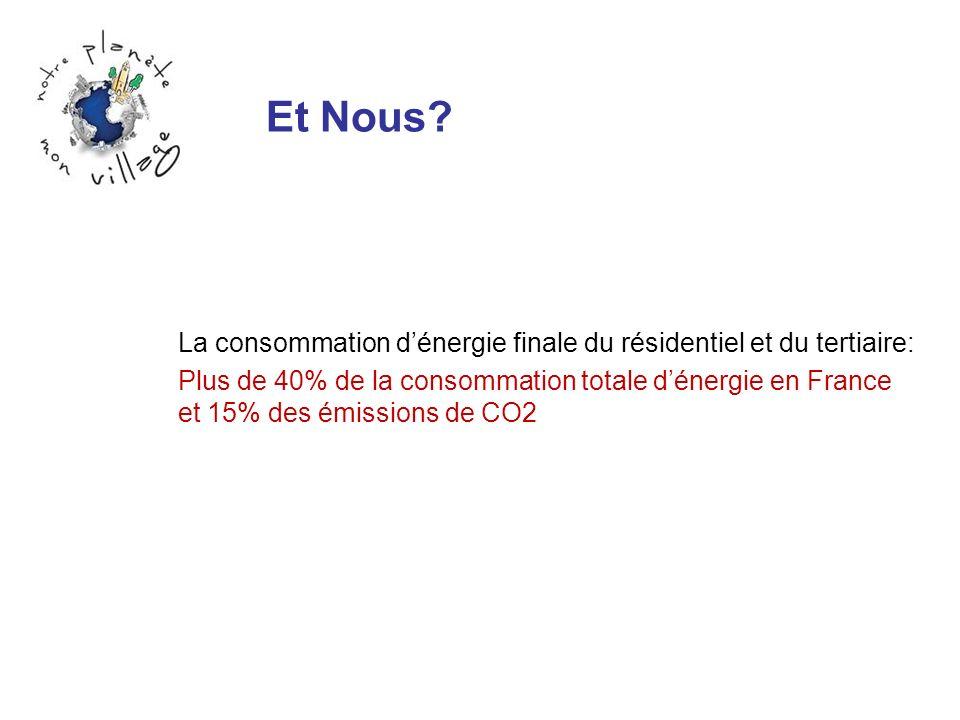 Et Nous? La consommation dénergie finale du résidentiel et du tertiaire: Plus de 40% de la consommation totale dénergie en France et 15% des émissions