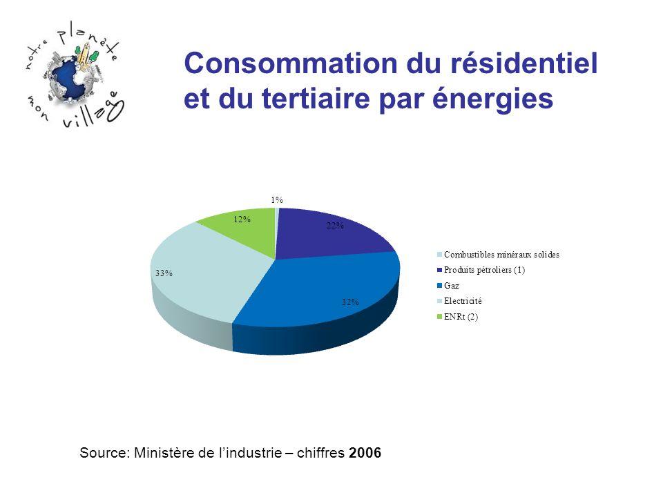Consommation du résidentiel et du tertiaire par énergies Source: Ministère de lindustrie – chiffres 2006