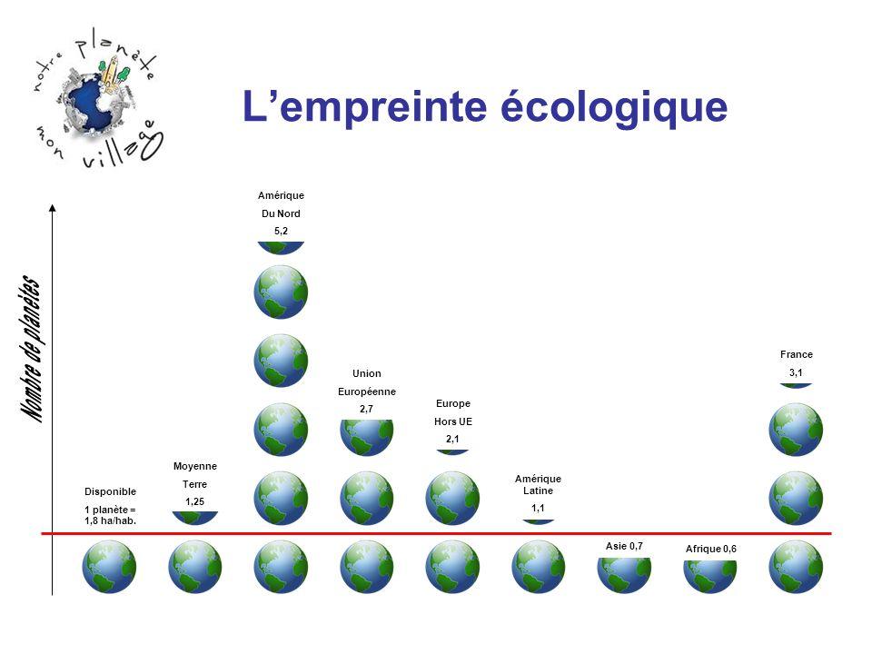 Lempreinte écologique Disponible 1 planète = 1,8 ha/hab. Moyenne Terre 1,25 Amérique Du Nord 5,2 Union Européenne 2,7 Europe Hors UE 2,1 Amérique Lati