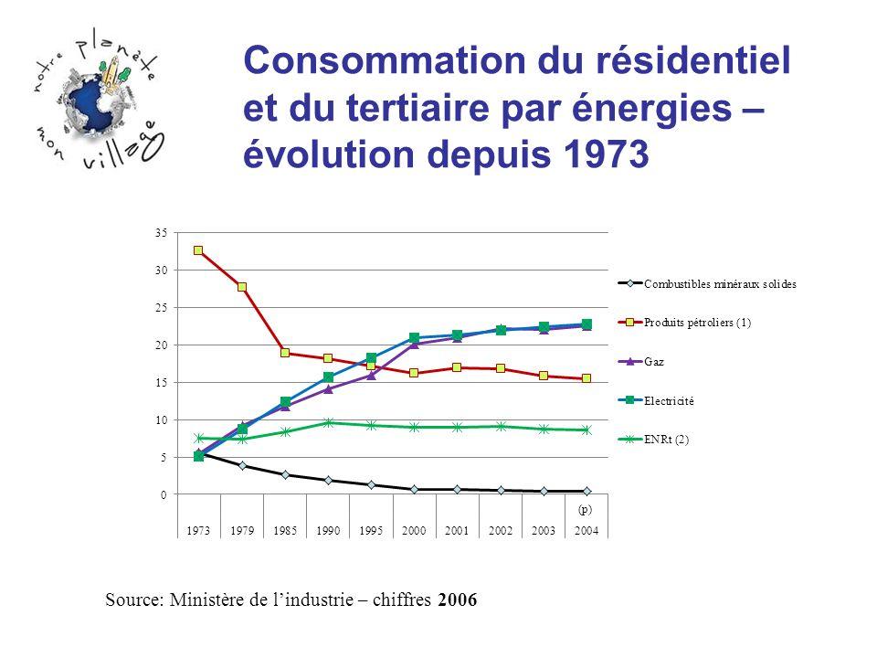 Consommation du résidentiel et du tertiaire par énergies – évolution depuis 1973 Source: Ministère de lindustrie – chiffres 2006