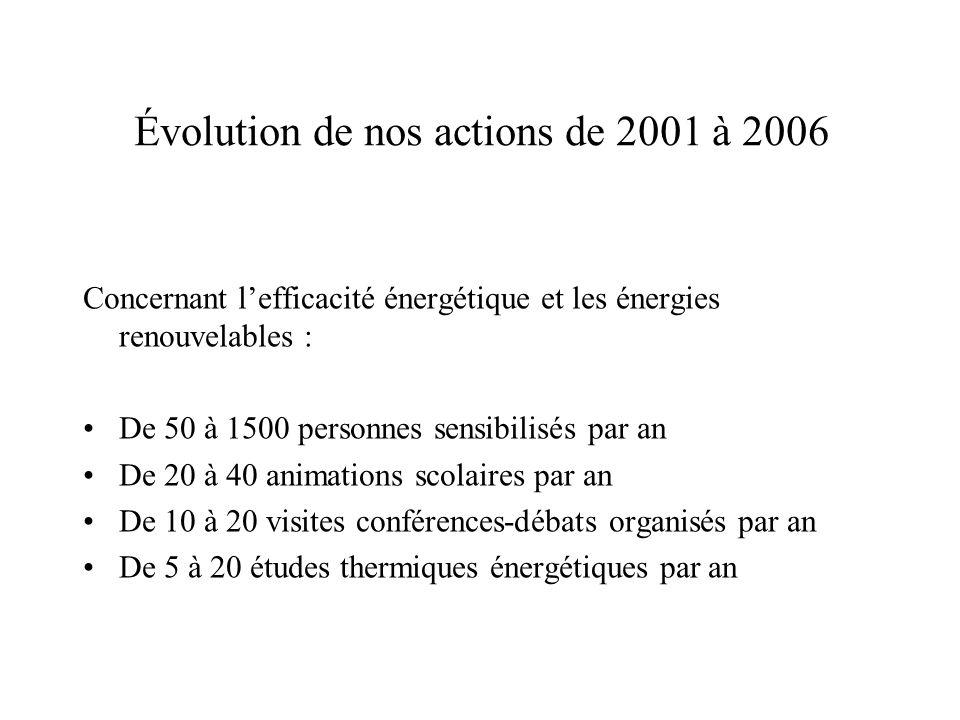 Évolution de nos actions de 2001 à 2006 Concernant lefficacité énergétique et les énergies renouvelables : De 50 à 1500 personnes sensibilisés par an