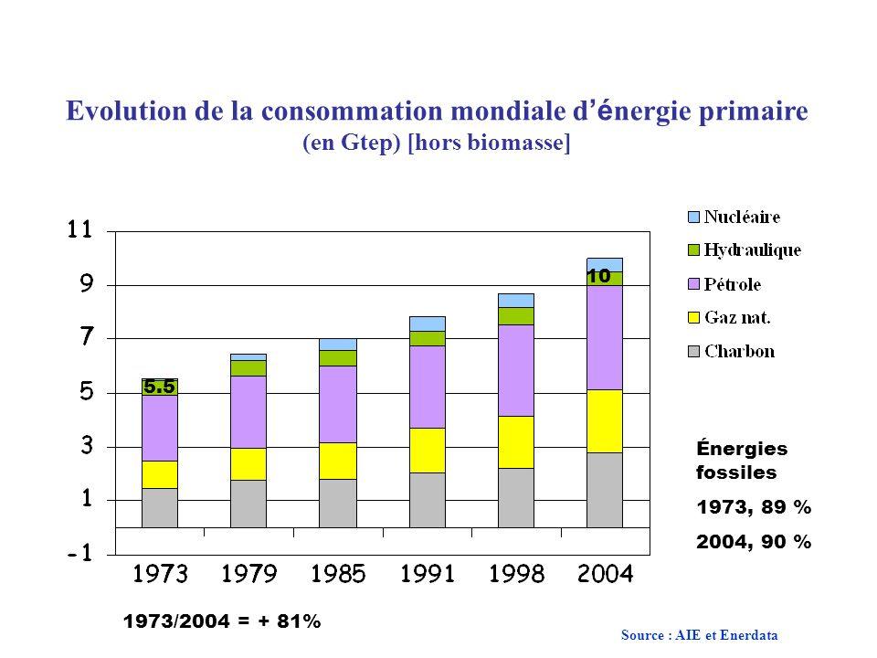 Evolution de la consommation mondiale d é nergie primaire (en Gtep) [hors biomasse] 5.5 10 1973/2004 = + 81% Énergies fossiles 1973, 89 % 2004, 90 % S