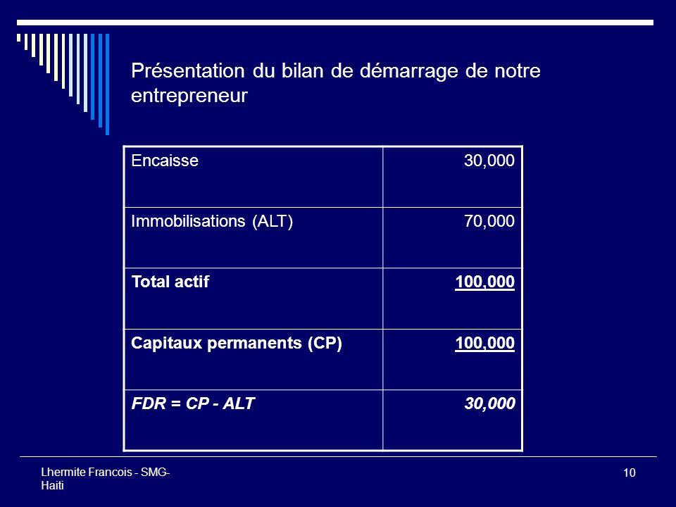 10 Lhermite Francois - SMG- Haiti Présentation du bilan de démarrage de notre entrepreneur Encaisse30,000 Immobilisations (ALT)70,000 Total actif100,0