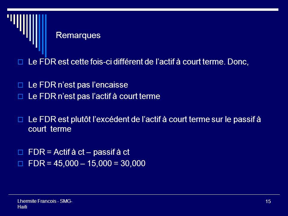 15 Lhermite Francois - SMG- Haiti Remarques Le FDR est cette fois-ci différent de lactif à court terme. Donc, Le FDR nest pas lencaisse Le FDR nest pa