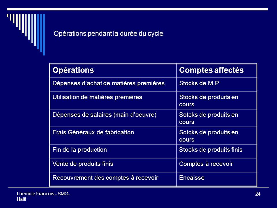 24 Lhermite Francois - SMG- Haiti Opérations pendant la durée du cycle OpérationsComptes affectés Dépenses dachat de matières premièresStocks de M.P U