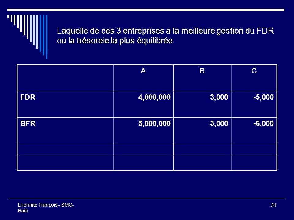 31 Lhermite Francois - SMG- Haiti Laquelle de ces 3 entreprises a la meilleure gestion du FDR ou la trésoreie la plus équilibrée ABC FDR4,000,0003,000
