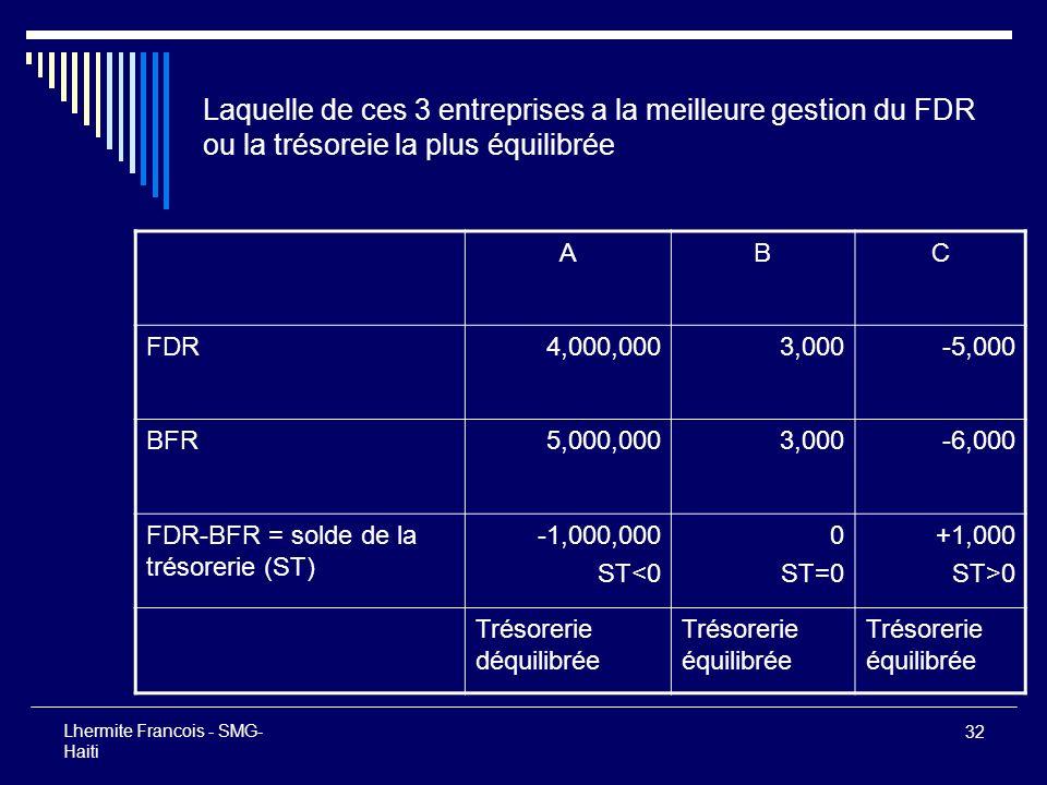 32 Lhermite Francois - SMG- Haiti Laquelle de ces 3 entreprises a la meilleure gestion du FDR ou la trésoreie la plus équilibrée ABC FDR4,000,0003,000