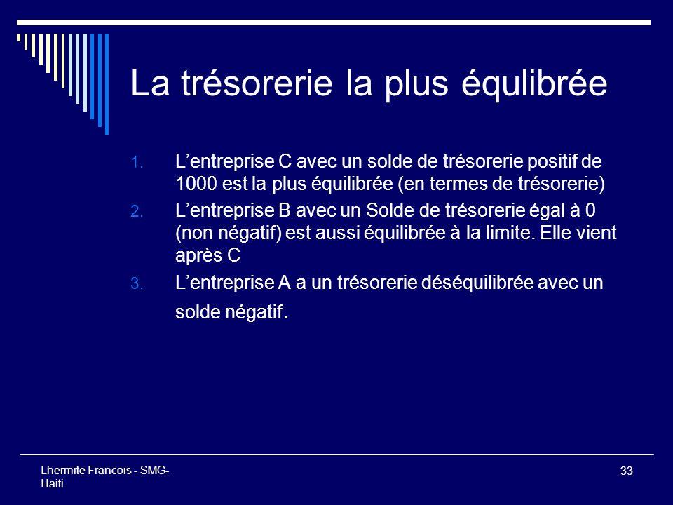 33 Lhermite Francois - SMG- Haiti La trésorerie la plus équlibrée 1. Lentreprise C avec un solde de trésorerie positif de 1000 est la plus équilibrée