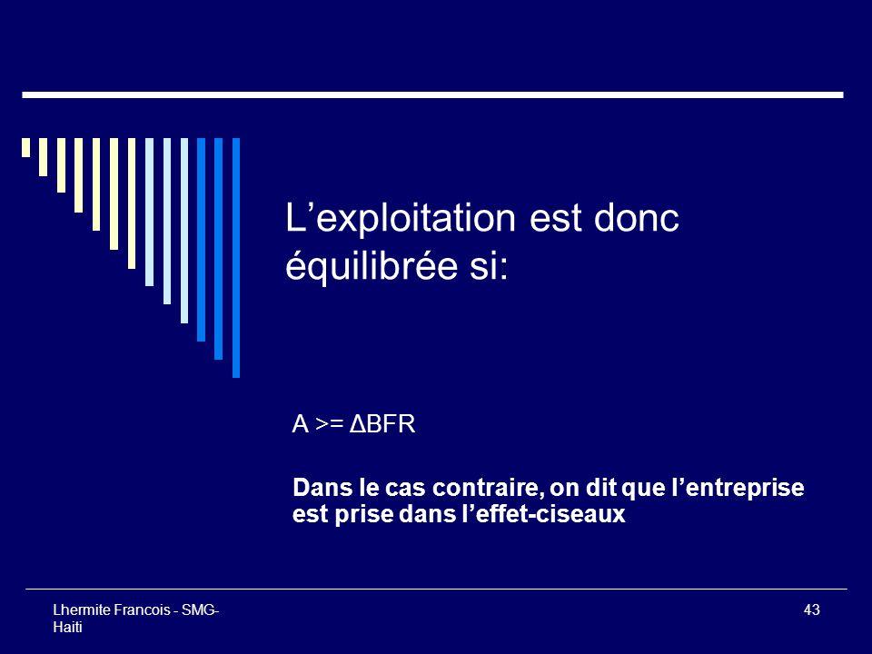 Lhermite Francois - SMG- Haiti 43 Lexploitation est donc équilibrée si: A >= ΔBFR Dans le cas contraire, on dit que lentreprise est prise dans leffet-