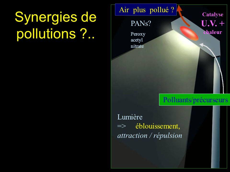 Synergies de pollutions ?.. Catalyse U.V. + chaleur Air plus pollué ? Polluants/précurseurs Lumière => éblouissement, attraction / répulsion PANs? Per