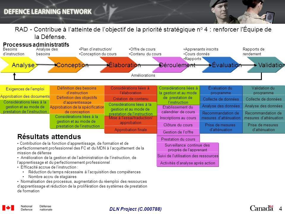4 DLN Project (C.000788) Plan dinstruction/ Conception du cours Offre de cours Contenu du cours Apprenants inscrits Cours donnés Rapports Rapports de