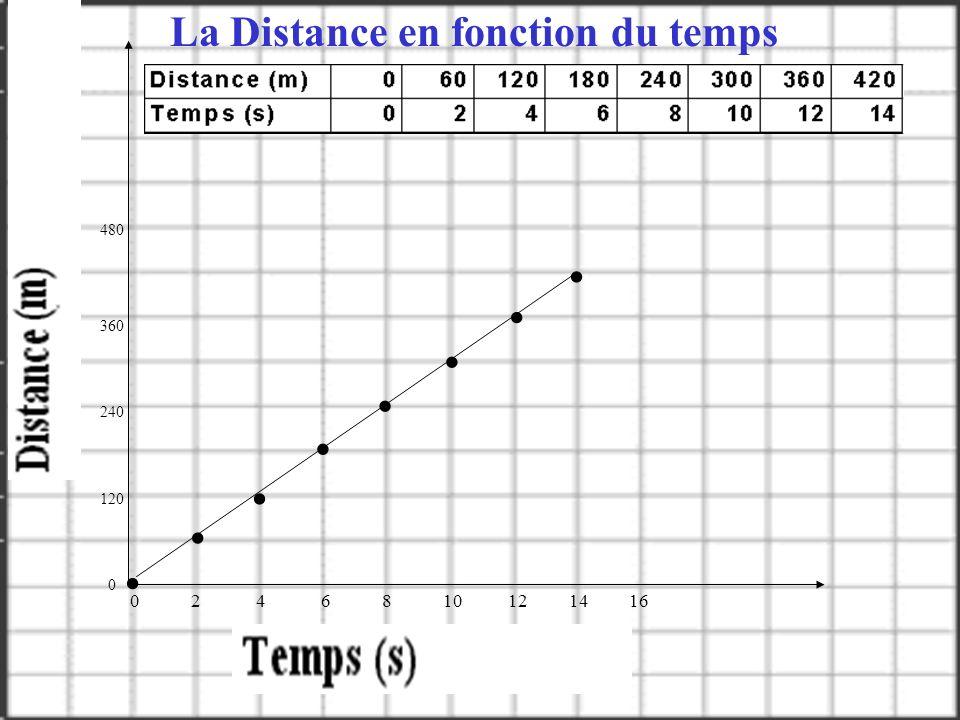0 0.5 1.0 1.5 2.0 2.5 330 275 220 165 110 55 0 La Distance en fonction du temps