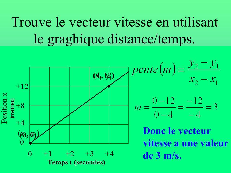 Le Vecteur vitesse et la pente Lorsque lon trouve la pente dune droite dun graphique distance vs temps lon trouve la valeur du vecteur vitesse. La pen