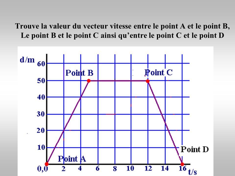 Trouve le vecteur vitesse en utilisant le graghique distance/temps. Donc le vecteur vitesse a une valeur de 3 m/s. (x 2, y 2 ) (0, 0) (x 1, y 1 ) (4,