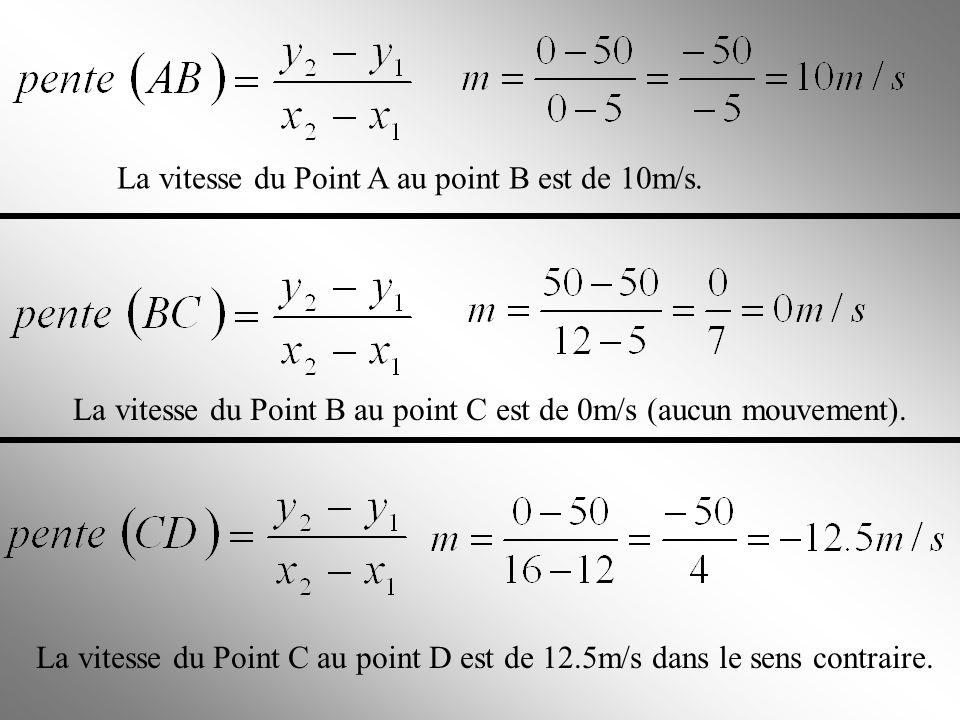 Trouve la valeur du vecteur vitesse entre le point A et le point B, Le point B et le point C ainsi quentre le point C et le point D