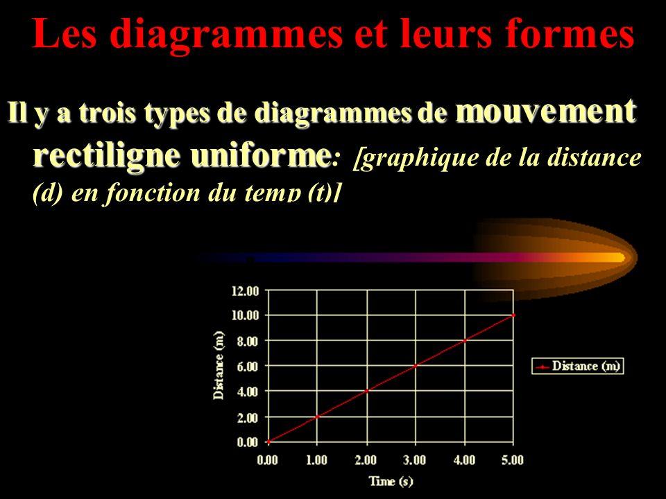 La vitesse du Point A au point B est de 10m/s. La vitesse du Point B au point C est de 0m/s (aucun mouvement). La vitesse du Point C au point D est de