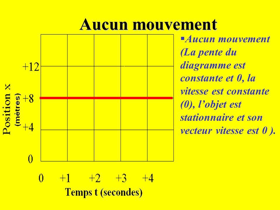 Les diagrammes et leurs formes Il y a trois types de diagrammes de mouvement rectiligne uniforme Il y a trois types de diagrammes de mouvement rectili