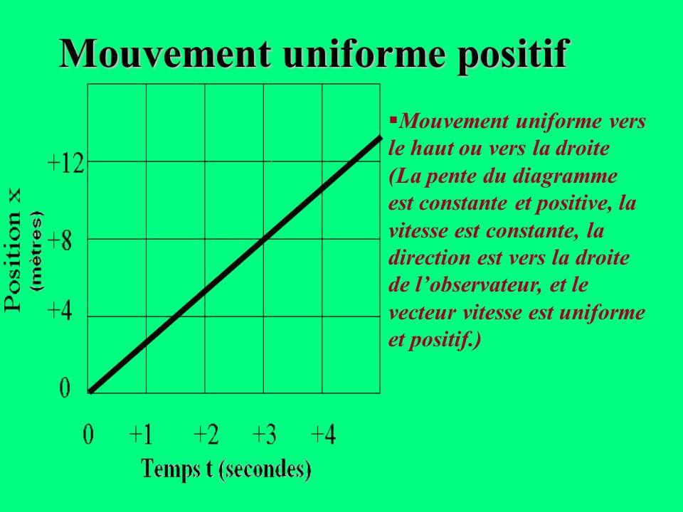 Aucun mouvement (La pente du diagramme est constante et 0, la vitesse est constante (0), lobjet est stationnaire et son vecteur vitesse est 0 ). Aucun