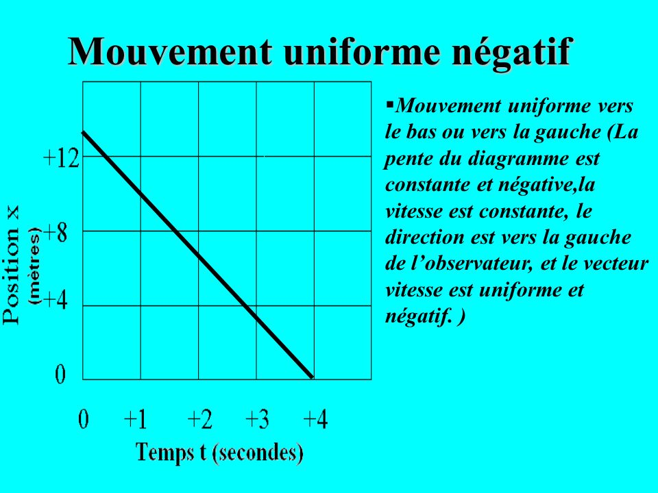 Mouvement uniforme vers le haut ou vers la droite (La pente du diagramme est constante et positive, la vitesse est constante, la direction est vers la