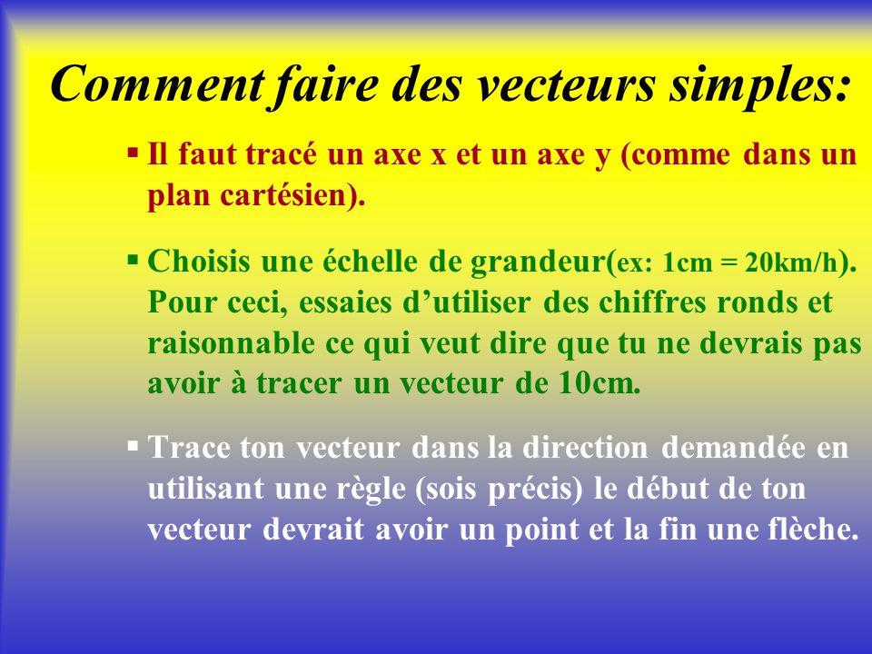 déplacement vélocitéaccélération Donc pour exprimer le déplacement, la vélocité ainsi que laccélération qui sont des grandeurs vectorielles (mesure +