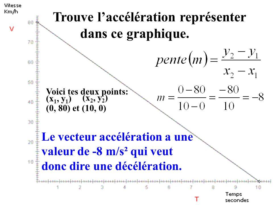 Le Vecteur accélération et la pente Lorsque lon trouve la pente dune droite dun graphique vitesse vs temps lon trouve la valeur du vecteur accélératio