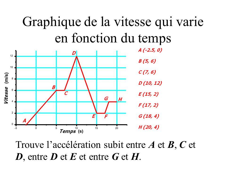 Trouve laccélération représenter dans ce graphique. Le vecteur accélération a une valeur de -8 m/s² qui veut donc dire une décélération. Voici tes deu