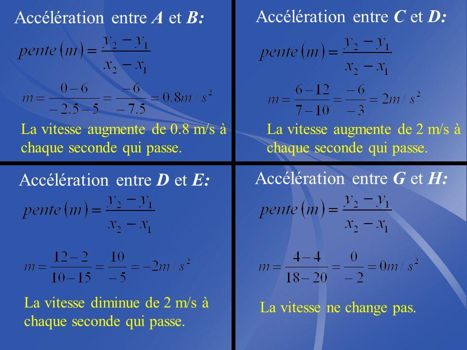 Graphique de la vitesse qui varie en fonction du temps Trouve laccélération subit entre A et B, C et D, entre D et E et entre G et H.