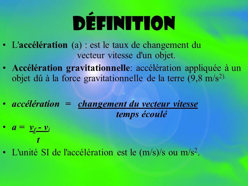 Accélération entre A et B: Accélération entre C et D: Accélération entre D et E: Accélération entre G et H: La vitesse augmente de 0.8 m/s à chaque se