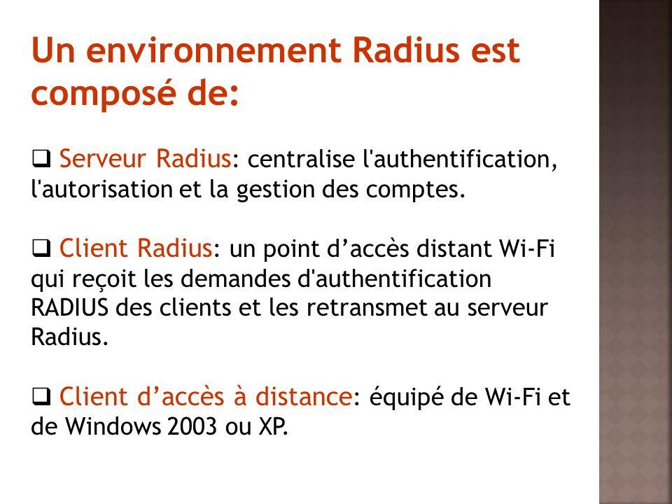 Un environnement Radius est composé de: Serveur Radius : centralise l'authentification, l'autorisation et la gestion des comptes. Client Radius : un p