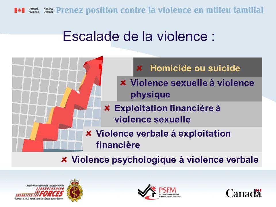 11 Violence psychologique à violence verbale Violence verbale à exploitation financière Exploitation financière à violence sexuelle Violence sexuelle