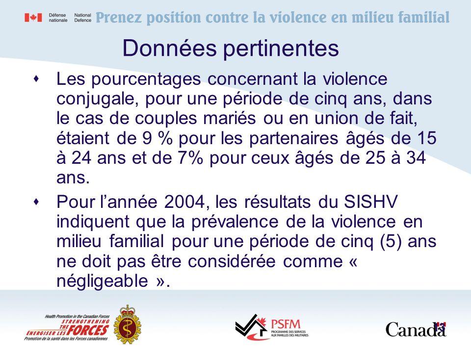 Données pertinentes Les pourcentages concernant la violence conjugale, pour une période de cinq ans, dans le cas de couples mariés ou en union de fait