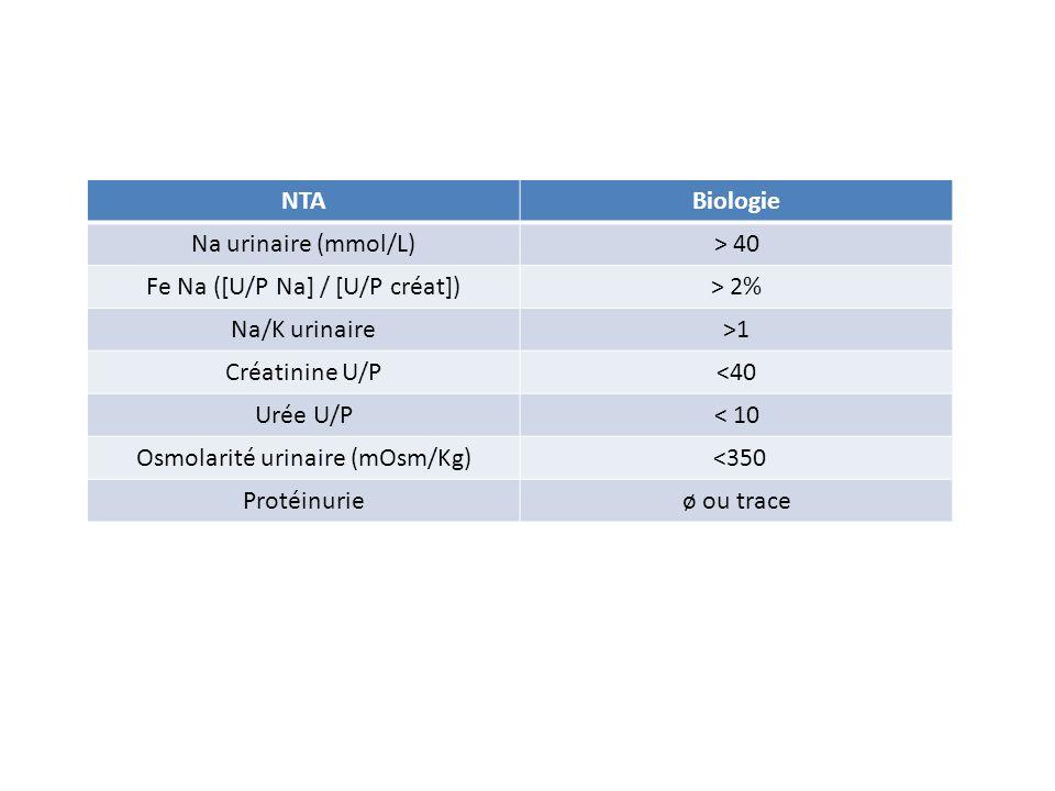 NTABiologie Na urinaire (mmol/L)> 40 Fe Na ([U/P Na] / [U/P créat])> 2% Na/K urinaire>1 Créatinine U/P<40 Urée U/P< 10 Osmolarité urinaire (mOsm/Kg) <