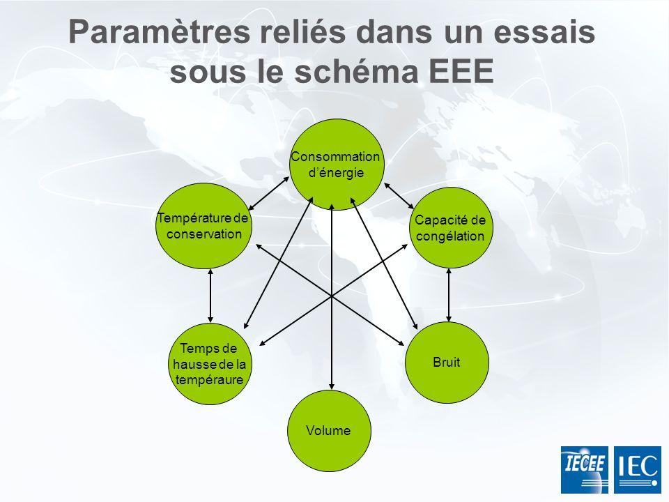 Paramètres reliés dans un essais sous le schéma EEE Volume Bruit Temps de hausse de la tempéraure Température de conservation Capacité de congélation