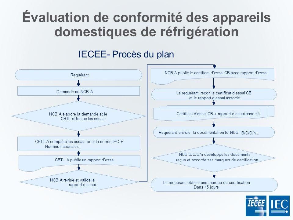 NCB A révise et valide le rapport dessai Requérant Demande au NCB A NCB A élabore la demande et le CBTL effectue les essais CBTL A publie un rapport d